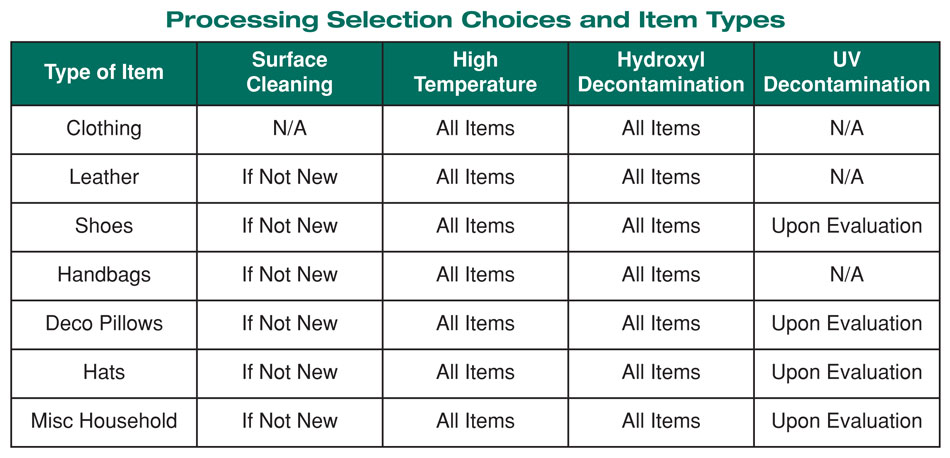 Decontamination Selection chart
